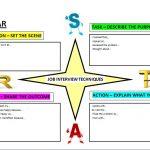 interview techniques STAR Diagram